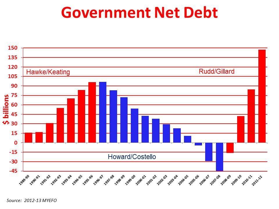 Aussie Debt